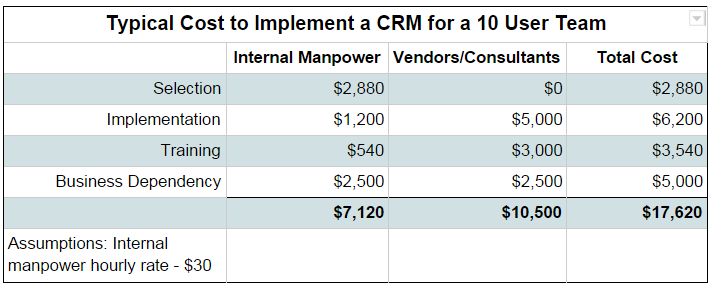 Comparison of CRM Implementation Costs for Salesforce.com, SugarCRM, Zoho and Infusionsoft