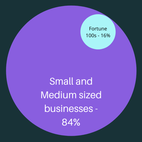 Small and Medium sized businesses - 84%