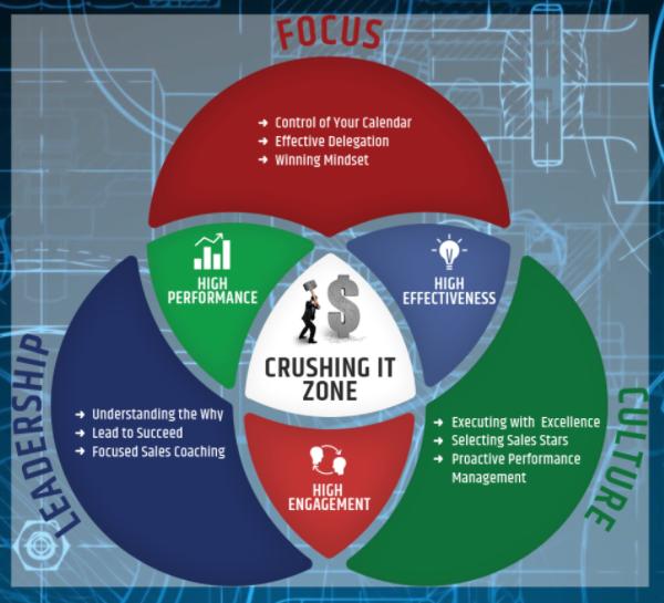 Sales Leadership Blueprint